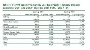 Sept 2012 capacity factors