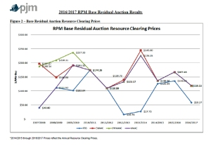PJM 2013 BRA graph copy