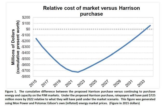 Harrison payoff