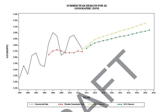 2014 PJM load graph