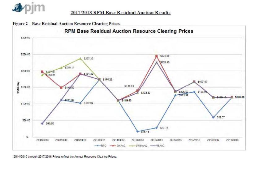 2014 RPM graph