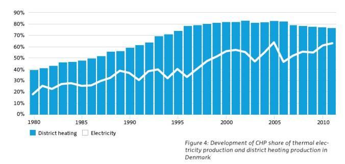 CHP graph